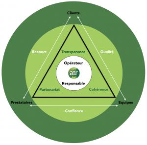3 engagements 3 parties prenantes